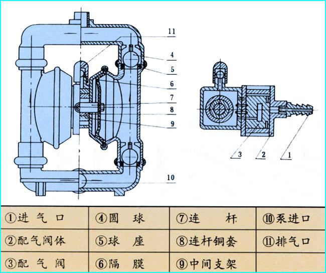 气动隔膜泵结构图